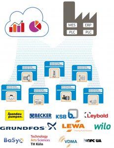 3 Anbindung von Verwaltungsschalen unterschiedlicher Pumpen und Vakuumpumpen via OPCUA an Cloud-basierte Anwendungen