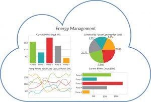 4 Plug&Play-Anwendung Cloud-basierte Energiemonitoring-Anwendung