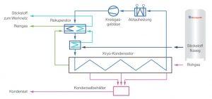 Prozessdiagramm