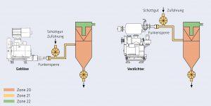 2 Funkensperre bei der Druckförderung