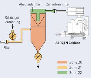 3 Saugförderung mit Zonentrennfilter
