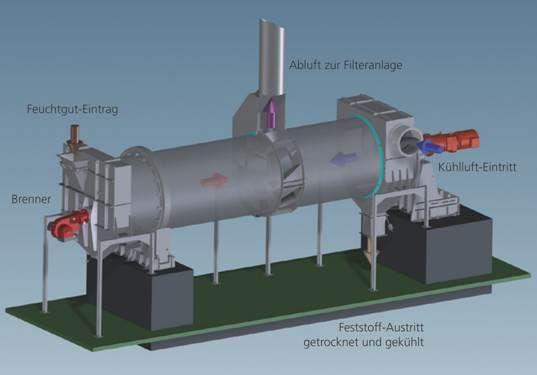 Allgaier Trommeltrockner- und Kühler TK-D System MOZER