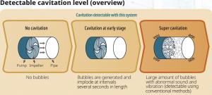 Yokogawa IA - Detectable Cavitation Level (overview)