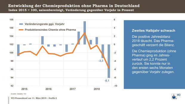 Die positiven Zahlen verdecken allerdings die negative Tendenz im zweiten Halbjahr. (Bild: VCI)