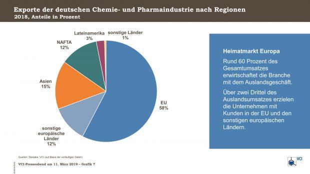 Der europäische Markt ist nach wie vor der wichtigste für die chemisch-pharmazeutische Industrie in Deutschland. (Bild: VCI)