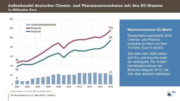 Der Außenhandel der deutschen Chemie- und Pharmaunternehmen hat sich seit dem Jahr 2000 mehr als verdoppelt. (Bild: VCI)