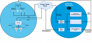 Abb5_Grafik IT-Konzept Smart Filter