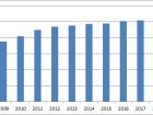 Der Umsatz mit deutschen Industriearmaturen ist in den vergangen zehn Jahren beinahe kontinuierlich gestiegen  (in Mrd. Euro).
