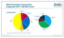 China und die USA sind vor Deutschland die wichtigsten Anbieter von Produkten zur Automatisierung.