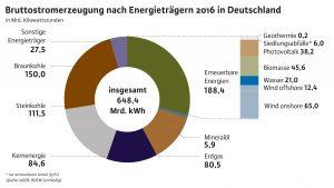 1707_BDEW_BruttostromerzeugerEnergieträger_03