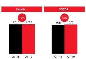 Der Umsatz von Lanxess blieb im ersten Quartal 2019 stabil, der Gewinn ist gestiegen. (Bild: Lanxess)