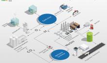 Sektorenkopplung komplett: Die Partner im Projekt Westküste 100 nutzen bestehende Infrastruktur und vorhandene Stoffkreisläufe bei der Produktion von Flugtreibstoffen aus regenerativ erzeugtem Wasserstoff. (Bild: Westküste 100 / Thyssenkrupp)