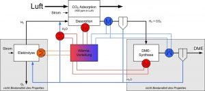 zsw co2-Abtrennung nutzt Abwärme