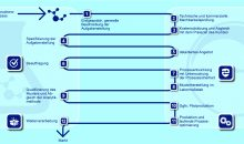 Cabb bietet Spezialchemie-Unternehmen ein Komplettpaket bis zur Meakrteinführung. (Bild: Cabb)