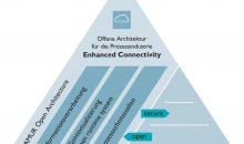 Der Enhanced Connectivity-Ansatz von Phoenix Contact nutzt eine offene Architektur, um die über ein Prozess-Interface ausgelesenen Felddaten zu kontextualisieren. Bild: Phoenix Contact