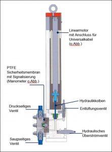 Aufbau der Linearmotorpumpe_9x12