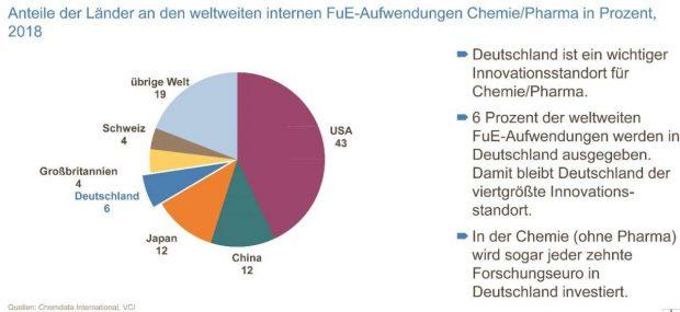 VCI Forschung 03 Deutschland belegt weltweit Platz 4