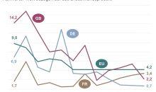 Die Entwicklung der Wagniskapital-Investitionen im Bereich Chemie geht in Deutschland zurück (normierte Werte bezogen auf das BIP). (Bild: VCI)