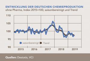 Entwicklung der deutschen Chemieproduktion (ohne Pharma) von 2015 bis zum 2. Quartal 2019. (Bild: VCI)