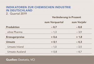 Indikatoren zur chemischen Industrie in Deutschland für das 2. Quartal 2019. (Bild: VCI)