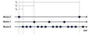 Bild 2 Flexible Prüfung von Feldgeräten