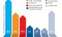 Wer die aktuellen wirtschaftspolitischen Diskussionen verfolgt, könnte zum Schluss gelangen, dass steigende Energiepreise der Chemie in Deutschland den Todesstoß versetzen werden. Die vom Chemieverband VCI ausgewiesene Kostenstruktur entlarvt diese Sicht: Demnach entfällt mehr als die Hälfte der Kosten auf Rohstoffe sowie Handelsware – in der Regel Zwischenprodukte, die von außen bezogen werden. Darauf folgen Löhne und Sozialkosten als drittgrößte Einzelposition. Energiekosten haben einen Anteil von 3,1 % (Zahlen für 2017). Bild: CHEMIE TECHNIK, Daten: VCI, Alexdzndz – AdobeSotck
