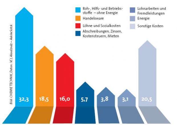 Kostenstruktur der deutschen Chemisch-Pharmazeutischen Industrie