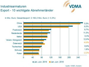 China, USA und Frankreich sind weiterhin die wichtigsten ausländischen Absatzmärkte für deutsche Armaturenhersteller. (Bild: VDMA)