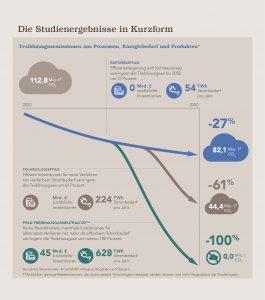 Die Studie beschreibt die Entwicklung der nächsten Jahrzehnte anhand dreier unterschiedlicher Ambitionsniveaus. (Grafik: VCI)