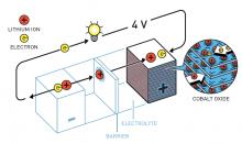 John Goodenough fand heraus, dass Cobaltoxid das Potenzial der Lithium-Batterie verdoppelte. (Bild: Johan Jarnestad/The Royal Swedish Academy of Sciences)