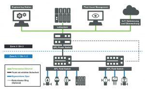 Topologie der APL-Lösung Ethernet in the Field - Bild Profibus