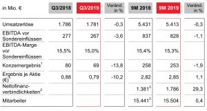 Die Geschäftszahlen fielen im dritten Quartal 2019 relativ stabil aus.
