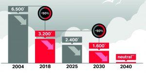 Bis 2040 will der Konzern klimaneutral werden und seine Treibhausgas-Emissionen von derzeit rund 3,2 Millionen Tonnen CO2e abbauen.