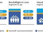 Ein Multi-Milliardenmarkt - Kunststoffindustrie in Deutschland: Rund 200 Unternehmen produzieren in Deutschland mit rund 53.000 Beschäftigten Kunststoffe im Wert von 27 Mrd. Euro. Verarbeitet werden diese Produkte nicht nur bei Abnehmern im Ausland, sondern in fast 3.000 Betrieben, in denen 335.000 Menschen beschäftigt sind. Daten und Bild: Plasticseurope