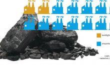 """Industrielle Effizienz könnte globalen Kohleausbau stoppen - Anzahl an weltweiten Kohlekraftwerk-Projekten (in 100): Während in Deutschland der Kohleausstieg bis 2038 beschlossene Sache ist, boomt die Stromerzeugung aus dem fossilen Rohstoff auf globalem Maßstab weiterhin. In 59 Ländern sind derzeit knapp 1.400 neue Kohlekraftwerke in Planung oder bereits in Bau. Zu diesem Ergebnis kommt die jüngste Coal Plant Developers List der deutschen Umweltorgsanisation Urgewald. Insgesamt könnten die neuen Kraftwerke demnach eine Gesamtleistung von über 670 GW erbringen. Mit 250 GW haben allein die Projekte in China dabei einen Anteil von mehr als einem Drittel.  Der globale Kohleausbau könnte derweil deutlich verringert werden, wenn die Potenziale der Energieeffizienz weltweit ausgeschöpft würden. Allein durch Effizienzmaßnahmen in der Industrie ließen sich nach Einschätzung der IEA bis 2040 knapp 390 EJ (1 EJ = 1018 J) Energie einsparen. Berücksichtigt sind dabei nur solche Maßnahmen, die nach Einschätzung der IEA """"wirtschaftlich rentabel"""" sind. Würden all diese in der globalen Industrie umgesetzt, könnten etwa 85 % der zusätzlichen Kapazitäten, also knapp 1.200 der neu geplanten Kohlekraftwerke rechnerisch überflüssig werden. Grafik: dule  / jacartoon – AdobeStock, CHEMIE TECHNIK"""