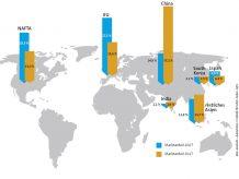 Wacklige Marktposition - Marktanteile an weltweiten Umsätzen in der Chemieindustrie: Europa ist der zweitgrößte Chemikalienproduzent der Welt, aber durch das Wachstum in den Schwellenländern geht der Marktanteil zurück. Der Gesamtumsatz der weltweiten Chemieindustrie hat sich im vergangenen Jahrzehnt von 1.909 Mrd. Euro im Jahr 2007 auf 3.475 Mrd. Euro im Jahr 2017 fast verdoppelt. Bild: alexdndz – AdobeStock / CHEMIE TECHNIK, Daten: Cefic