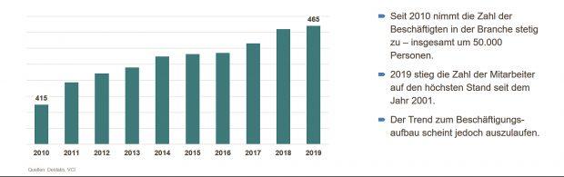 Entwicklung der Beschäftigung in der chemisch-pharmazeutischen Industrie - Grafik VCI