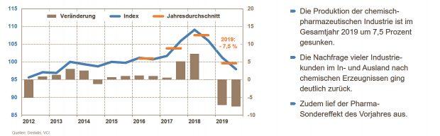 Entwicklung der Chemie- und Pharmaproduktion in Deutschland - Grafik VCI