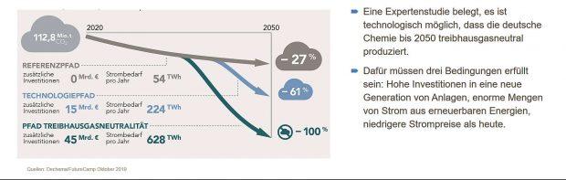 Pfade der Chemie auf dem Weg zur Treibhausgasneutralität bis 2050