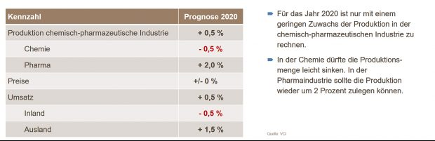 VCI-Prognose 2020 für die chemisch-pharmazeutische Industrie in Deutschland - Grafik VCI