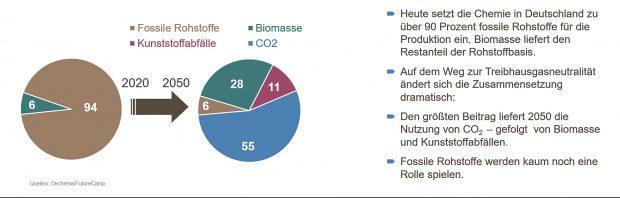 Veränderung der Rohstoffbasis der chemisch-pharmazeutischen Industrie in Deutschland bis 2050 - Grafik VCI.jpg.jpg