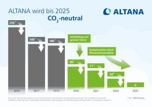 Durch Effizienzmaßnahmen sowie bei der Erzeugung von Strom und Wärme an den eigenen Standorten will das Unternehmen langfristig auch den Energieträger Erdgas durch erneuerbare Energien ersetzen. Bild: Altana