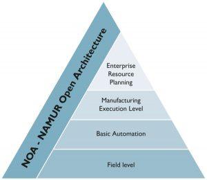 Die klassische Automatisierungspyramide mit vier Ebenen wird um einen NOA-Seitenkanal erweitert