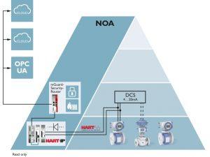 Bild 2: Die Daten von Transmittern und Ventilen werden – abgesichert durch einen Security-Router – über den NOA-Seitenkanal via OPC UA für ein smartes Monitoring an eine Cloud weitergeleitet