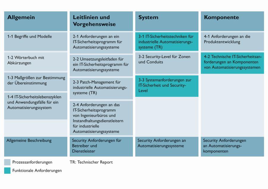 Übersicht über die verschiedenen Teile der IEC 62443