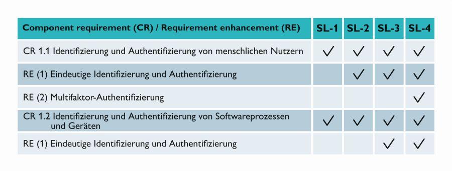 Festlegung der funktionalen Maßnahmen für die Security Level gemäß IEC 62443-4-2