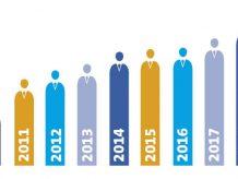 Immer mehr Beschäftigte - 465.000 Mitarbeiter markieren den höchsten Stand seit 2001. In den vergangenen zehn Jahren ist die Zahl der Beschäftigten in der chemisch-pharmazeutischen Industrie um insgesamt 50.000 Mitarbeiter gestiegen und erreichte 2019 den höchsten Stand seit 2001. Mit 465.000 Mitarbeitern wurde 2019 der höchste Stand seit 2001 erreicht. Allerdings rechnet der Branchenverband VCI damit, dass der Trend zum Beschäftigungsaufbau nun auslaufen wird. Bild: CHEMIE TECHNIK, alexdndz – Stock.adobe.com;  Daten: VCI