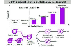Evonik In der wertbeitraggetriebenen Methodik nimmt mit dem Level der Digitalisierung auch die Produktivität zu