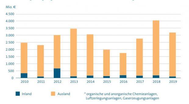 Auftragseingang für verfahrenstechnische Chemieanlagen im deutschen Großanlagenbau - Grafik VDMA