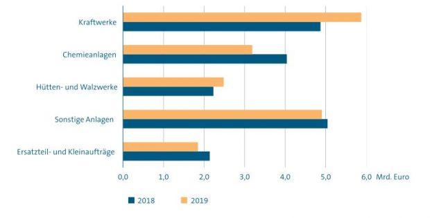 Auslandsaufträge im Großanlagenbau 2019 nach Anlagenarten - Grafik VDMA